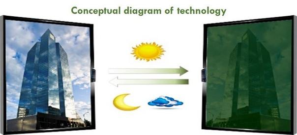В Корее создали умное окно, меняющее цвет под действием солнечных лучей