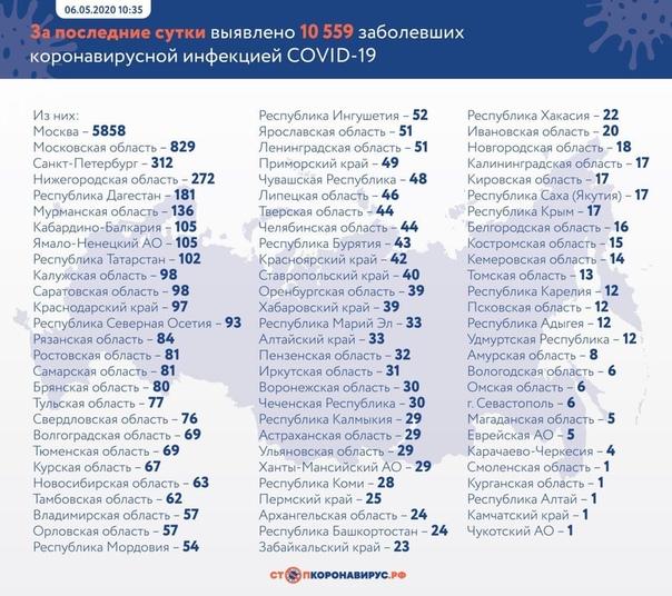 По данным оперштаба, в России за последние сутки было зарегистрировано 10 559 случаев заражения коронавирусной инфекцией Таким образом общее число заражённых в России - 165 929