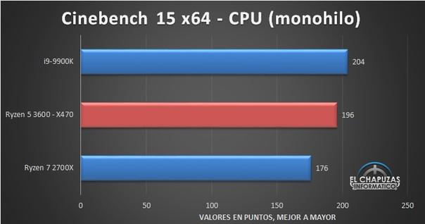 Вышел обзор процессора AMD Ryzen 5 3600