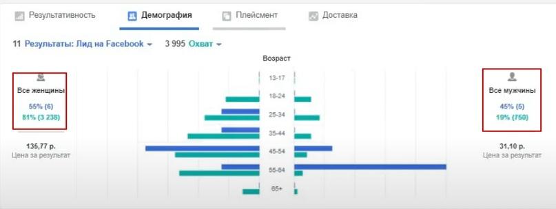 90 рублей лид из таргетированной рекламы для производства хлеба., изображение №14